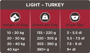 Light - Turkey