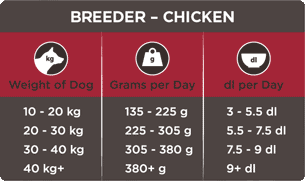 Breeder - chicken